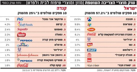 שוק מוצרי הצריכה השוטפת ישראל קנדה